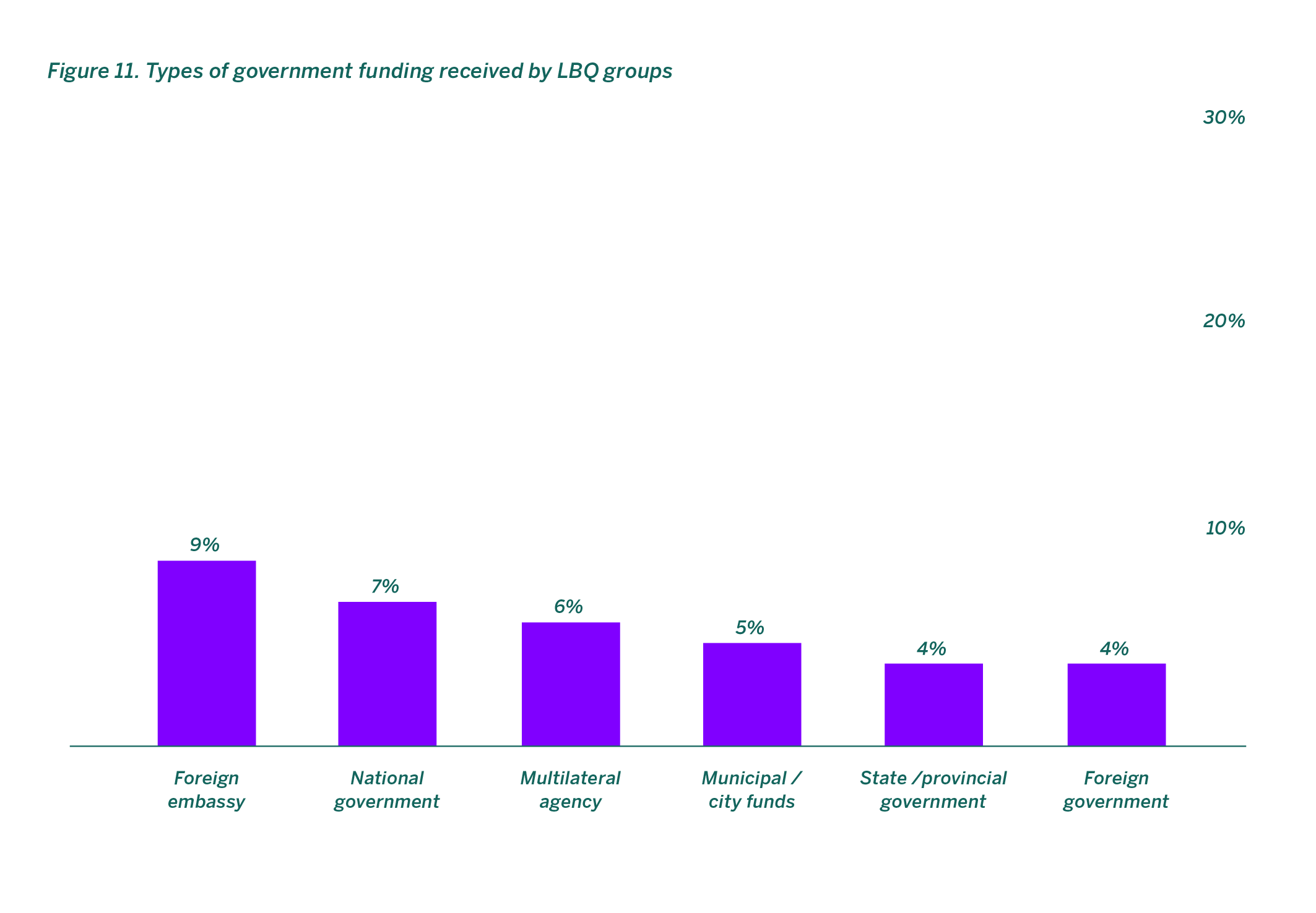 Types of government funding received by LBQ groups