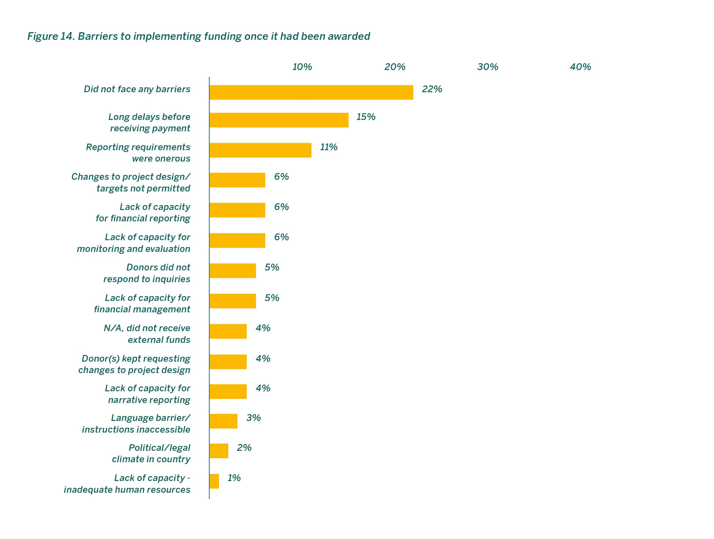 Barriers to implementing funding once it had been awarded
