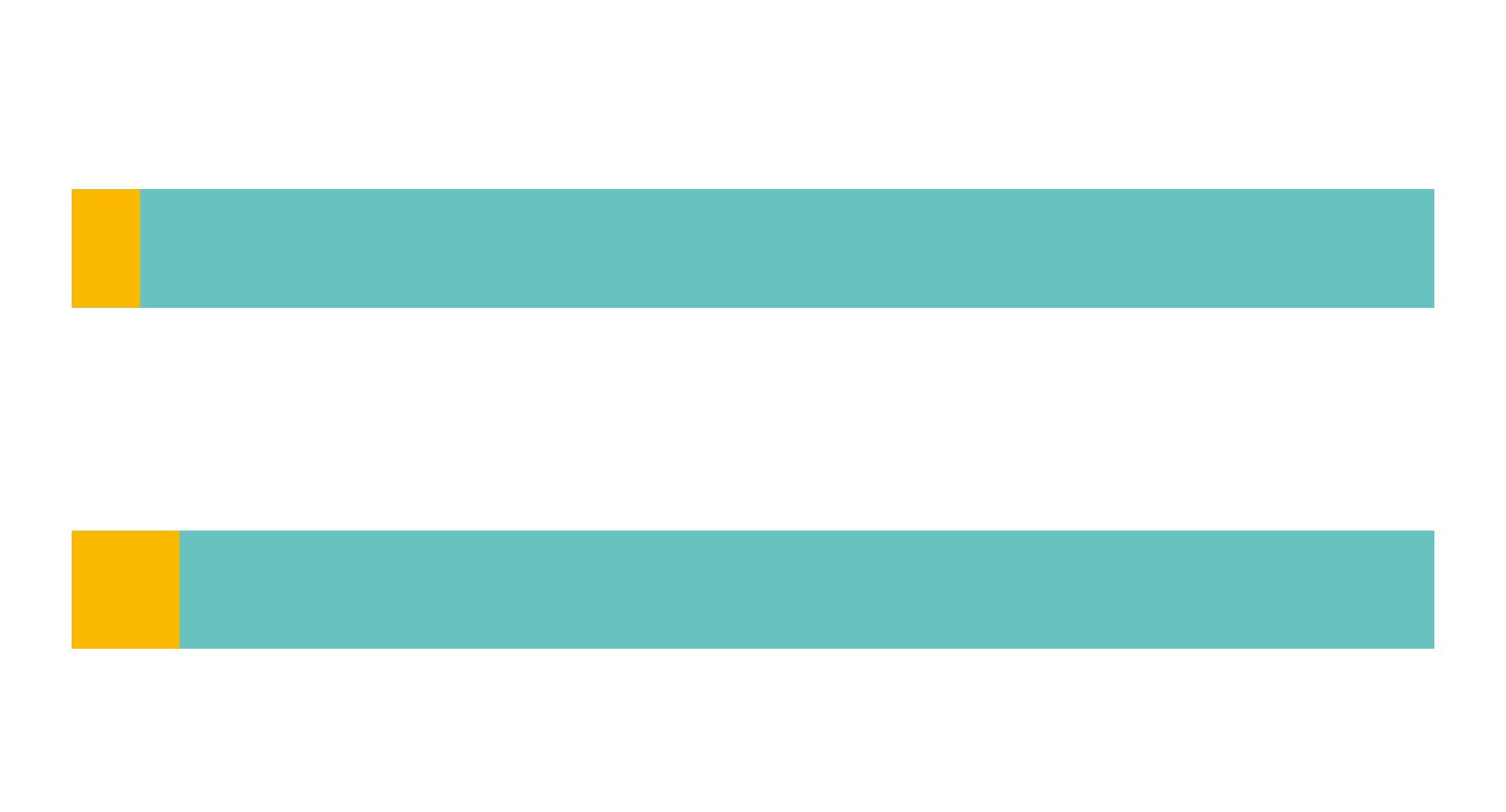 LBQ-specific funding