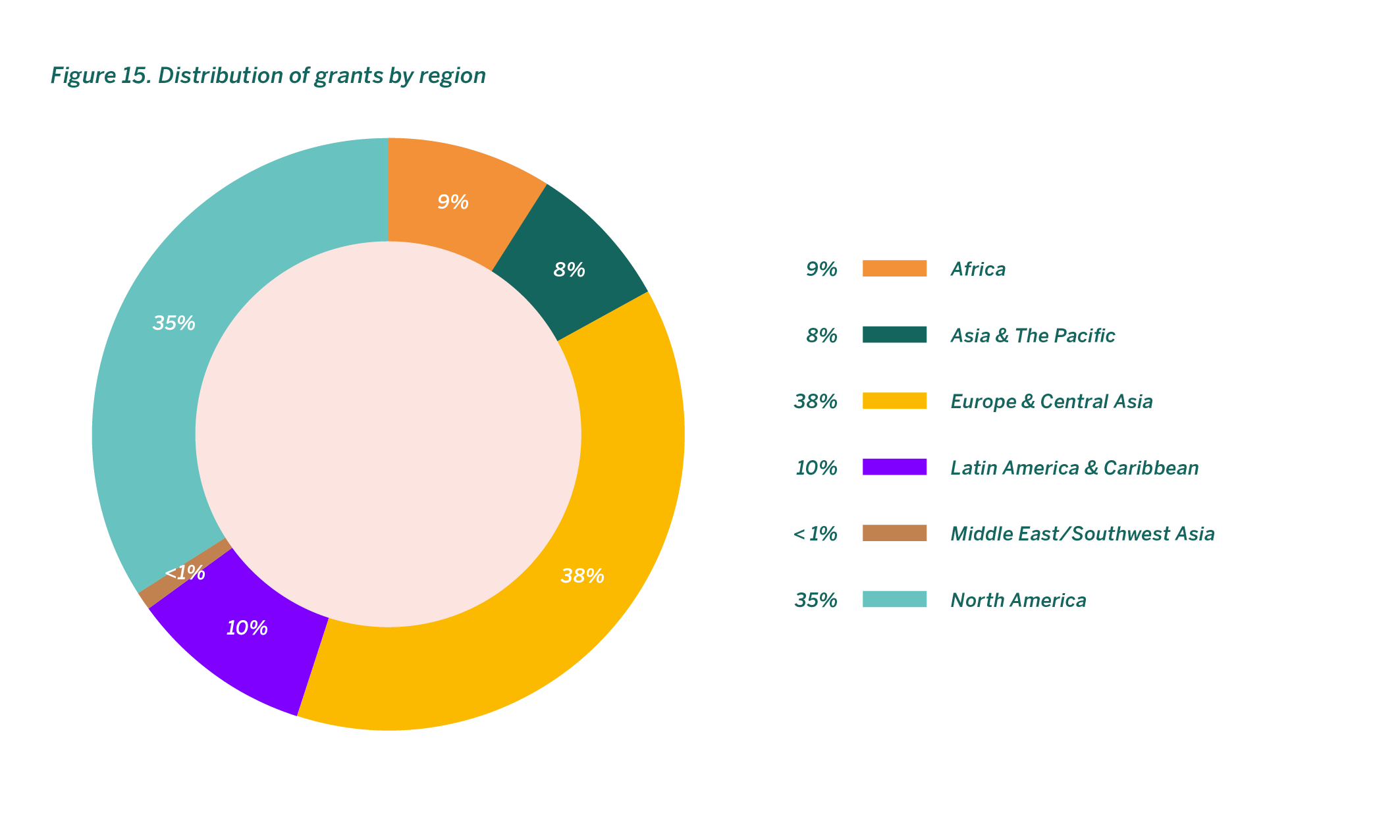 Distribution of grants by region